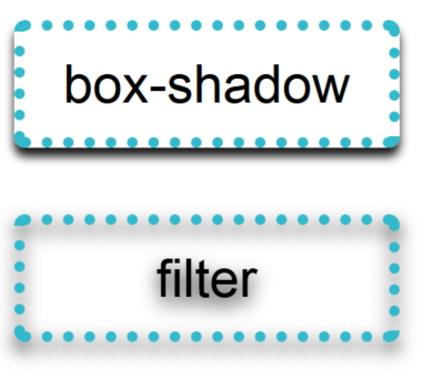 box-shadow vs blur-filter